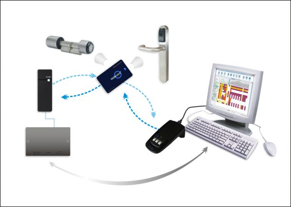 The Waferlock E-Link Access Control System is an innovative access control system | Hotel Locks